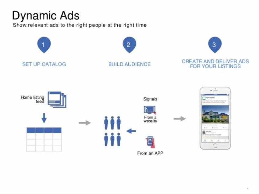 Dynamic Ads for Real Estate