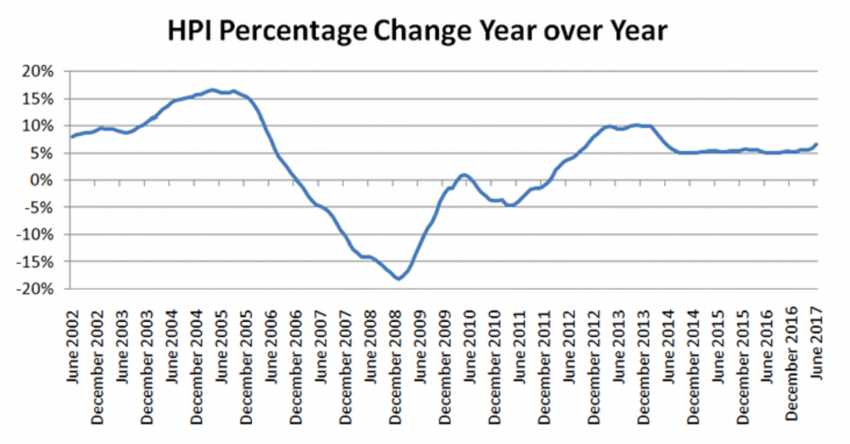 Real Estate Outlook HPI Percentage rate over the year