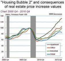 The upcoming Real Estate Bubble and the Risk of Financial Stability