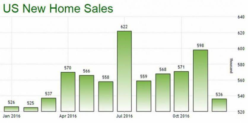 US real estate sales of new homes for 2016 set a 563k sales in a 10-year record
